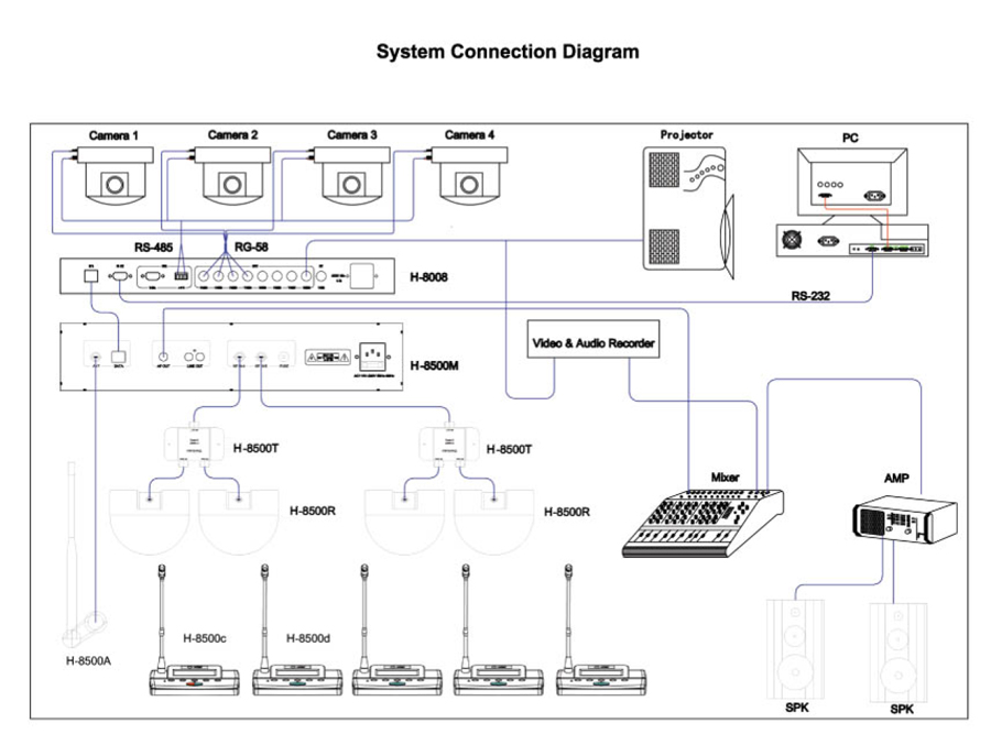system connection